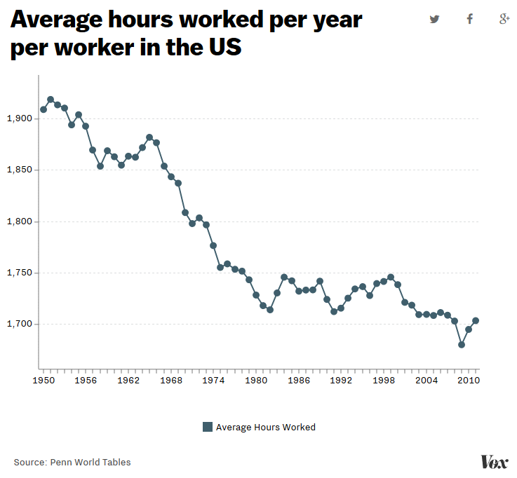 us working hours